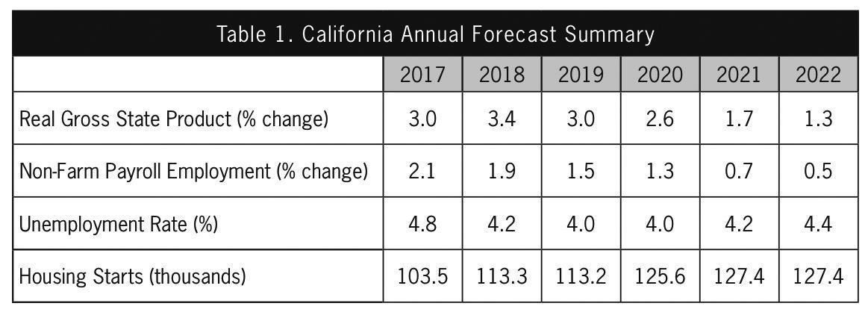 Forecast: Steady 2019 growth for state, regional economies